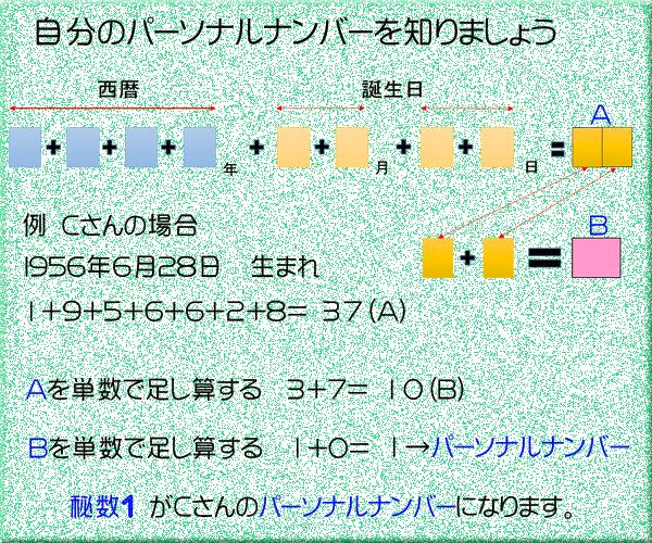 パーソナルナンバー計算方式